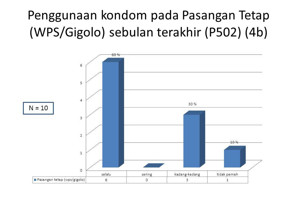 Penggunaan kondom pada Pasangan Tetap (WPS/Gigolo) sebulan terakhir (P502) (4b) N = 10