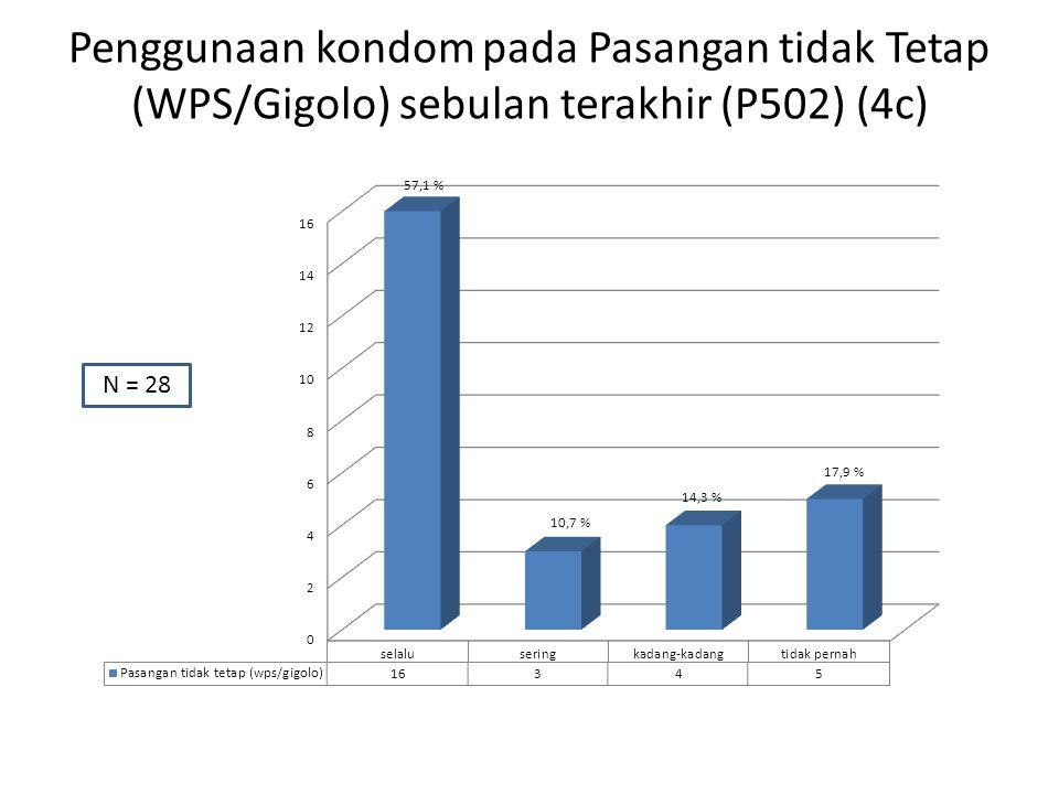 Penggunaan kondom pada Pasangan tidak Tetap (WPS/Gigolo) sebulan terakhir (P502) (4c) N = 28