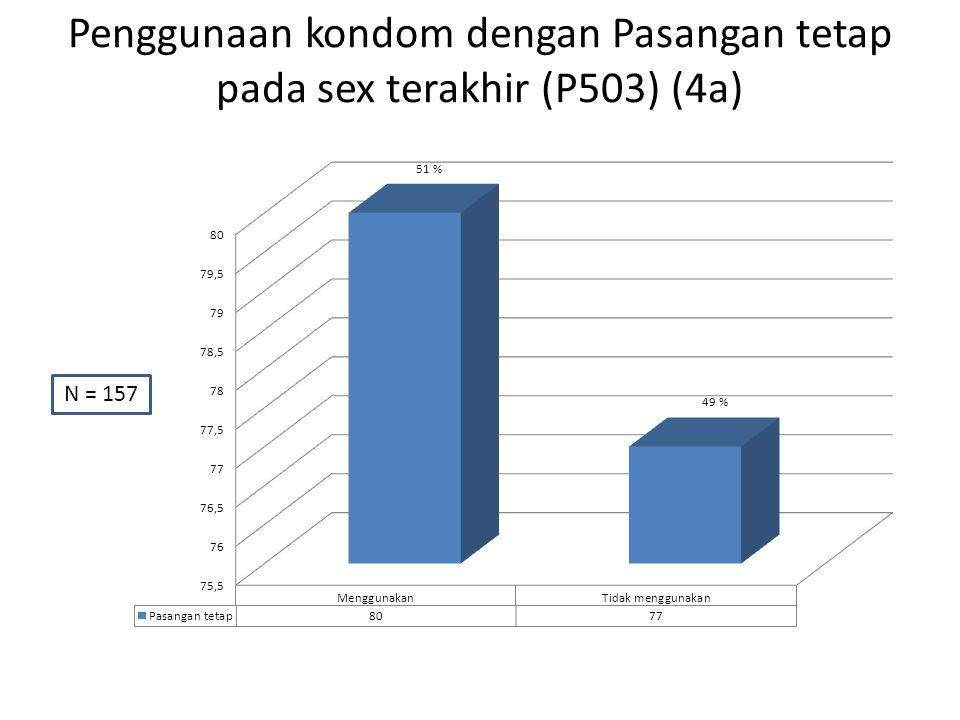 Penggunaan kondom dengan Pasangan tetap pada sex terakhir (P503) (4a) N = 157