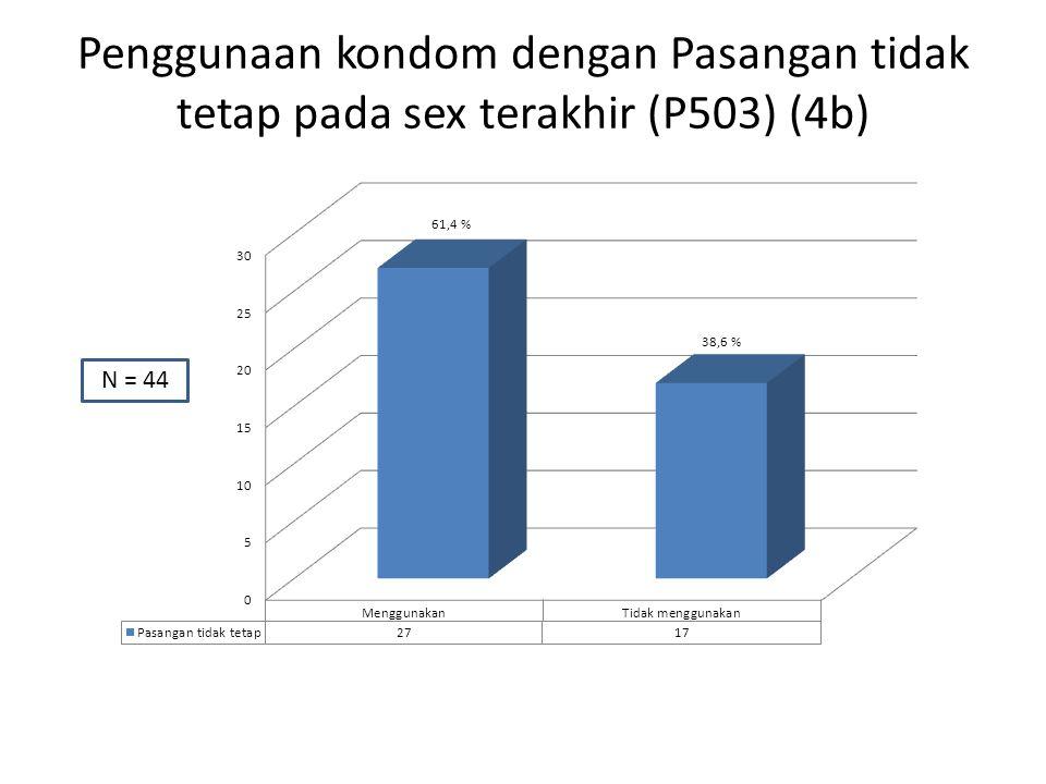 Penggunaan kondom dengan Pasangan tidak tetap pada sex terakhir (P503) (4b) N = 44
