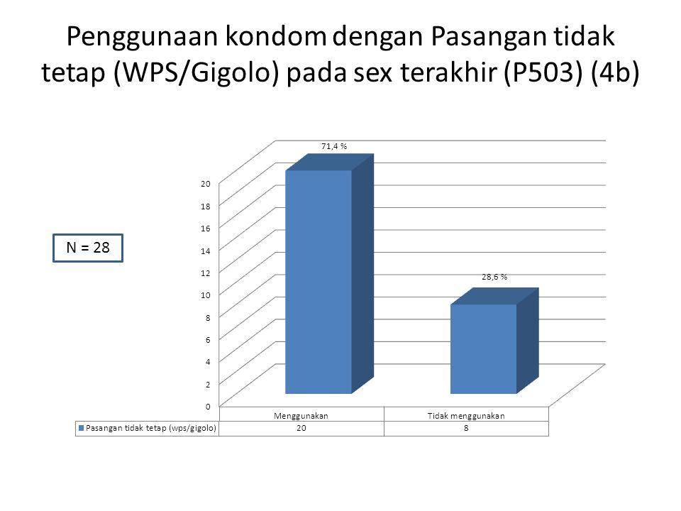 N = 28 Penggunaan kondom dengan Pasangan tidak tetap (WPS/Gigolo) pada sex terakhir (P503) (4b)