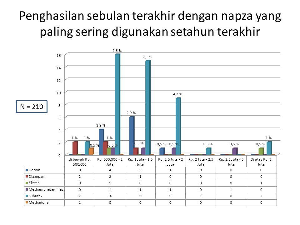 Penghasilan sebulan terakhir dengan napza yang paling sering digunakan setahun terakhir N = 210