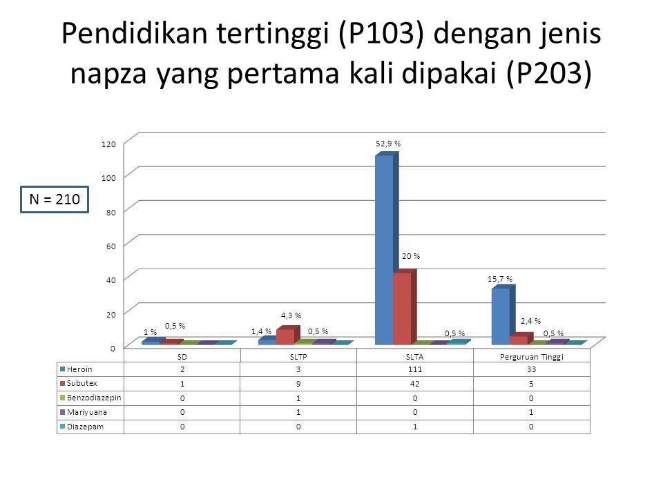 Pendidikan tertinggi (P103) dengan jenis napza yang pertama kali dipakai (P203) N = 210