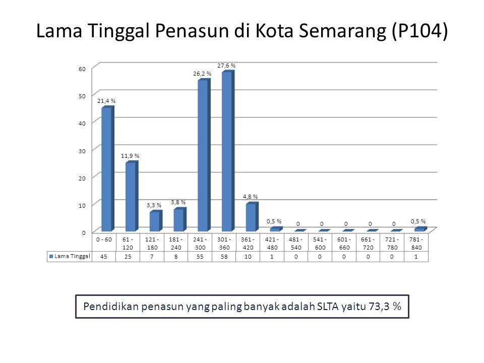 Lama Tinggal Penasun di Kota Semarang (P104) Pendidikan penasun yang paling banyak adalah SLTA yaitu 73,3 %