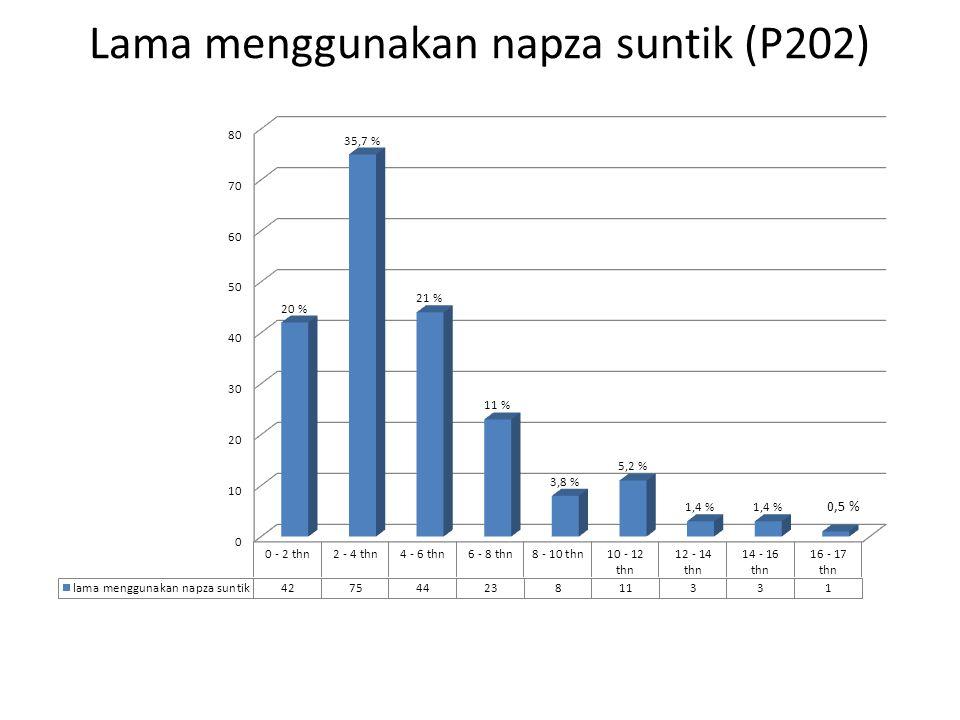 Lama menggunakan napza suntik (P202) 0,5 %