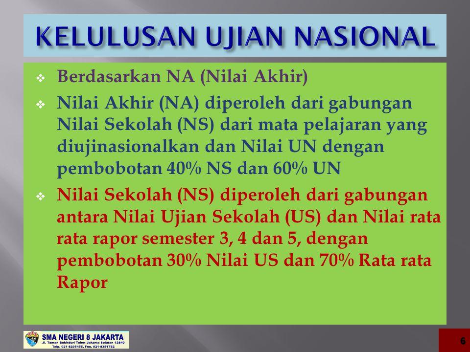 Nilai Sekolah (NS) Nilai Ujian Nasional (UN) Nilai Akhir (NA) XY 0,4 X + 0,6 Y = NA Nilai Rata-rata Rapor Semester 3,4 dan 5 Nilai Ujian Sekolah (US) Nilai Sekolah (NS) PQ 0,7 P + 0,3 Q = X 7