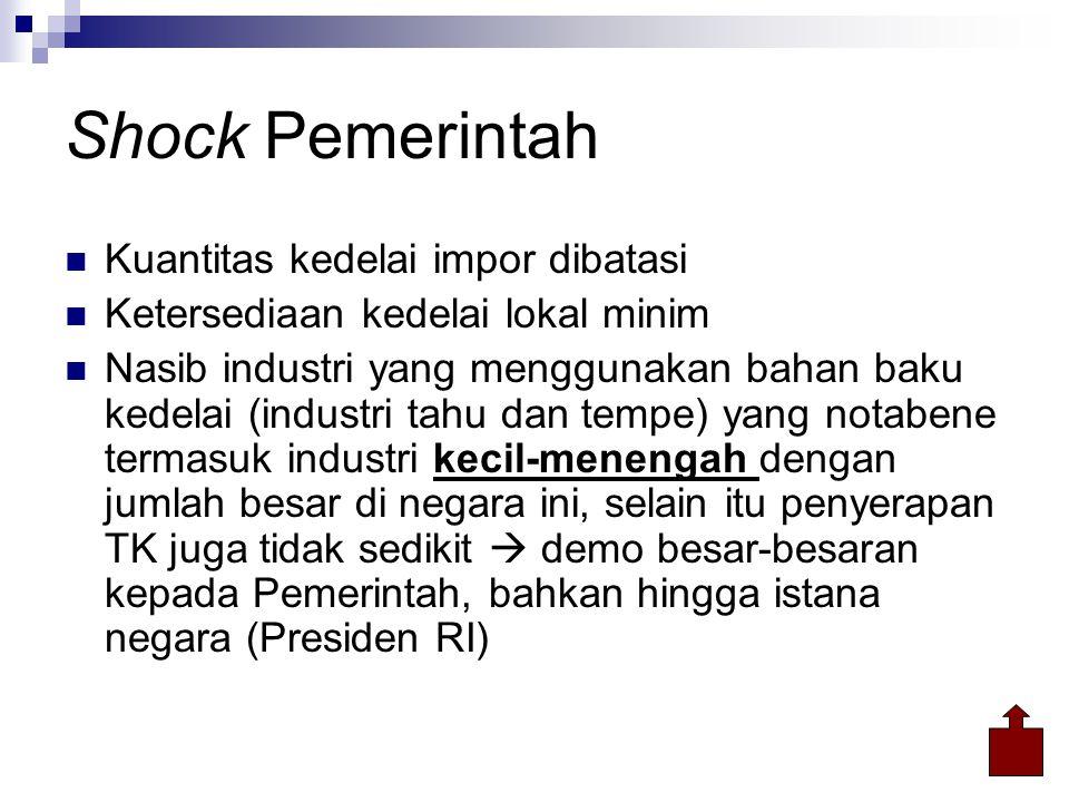 Shock Pemerintah  Kuantitas kedelai impor dibatasi  Ketersediaan kedelai lokal minim  Nasib industri yang menggunakan bahan baku kedelai (industri