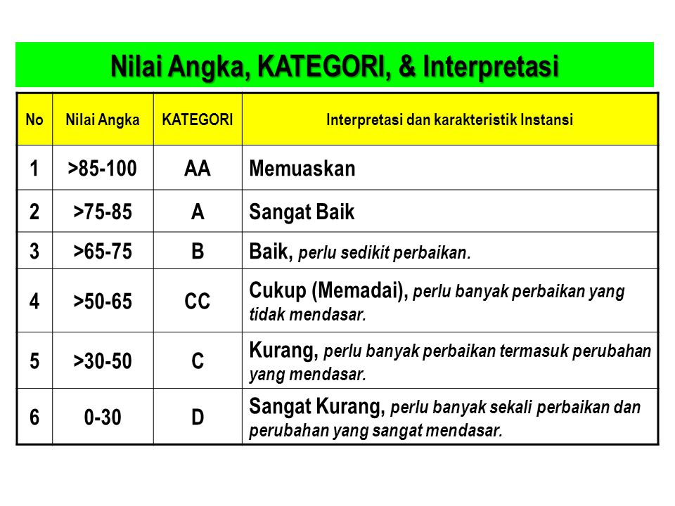 Nilai Angka, KATEGORI, & Interpretasi NoNilai AngkaKATEGORIInterpretasi dan karakteristik Instansi 1>85-100AAMemuaskan 2>75-85ASangat Baik 3>65-75BBai