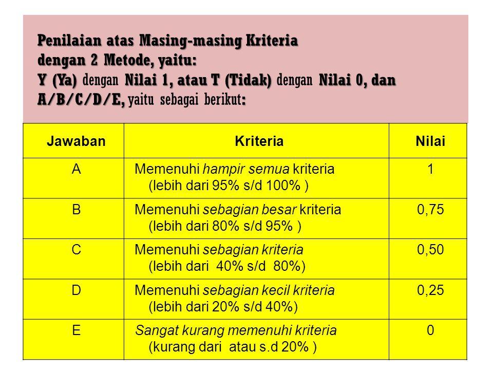 Penilaian atas Masing-masing Kriteria dengan 2 Metode, yaitu: Y (Ya) Nilai 1, atau T (Tidak) Nilai 0, dan A/B/C/D/E, : Penilaian atas Masing-masing Kr