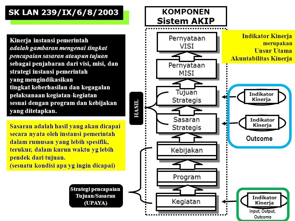 PernyataanVISI PernyataanMISI TujuanStrategis SasaranStrategis Kebijakan Program IndikatorKinerja IndikatorKinerja IndikatorKinerja Kegiatan SK LAN 23