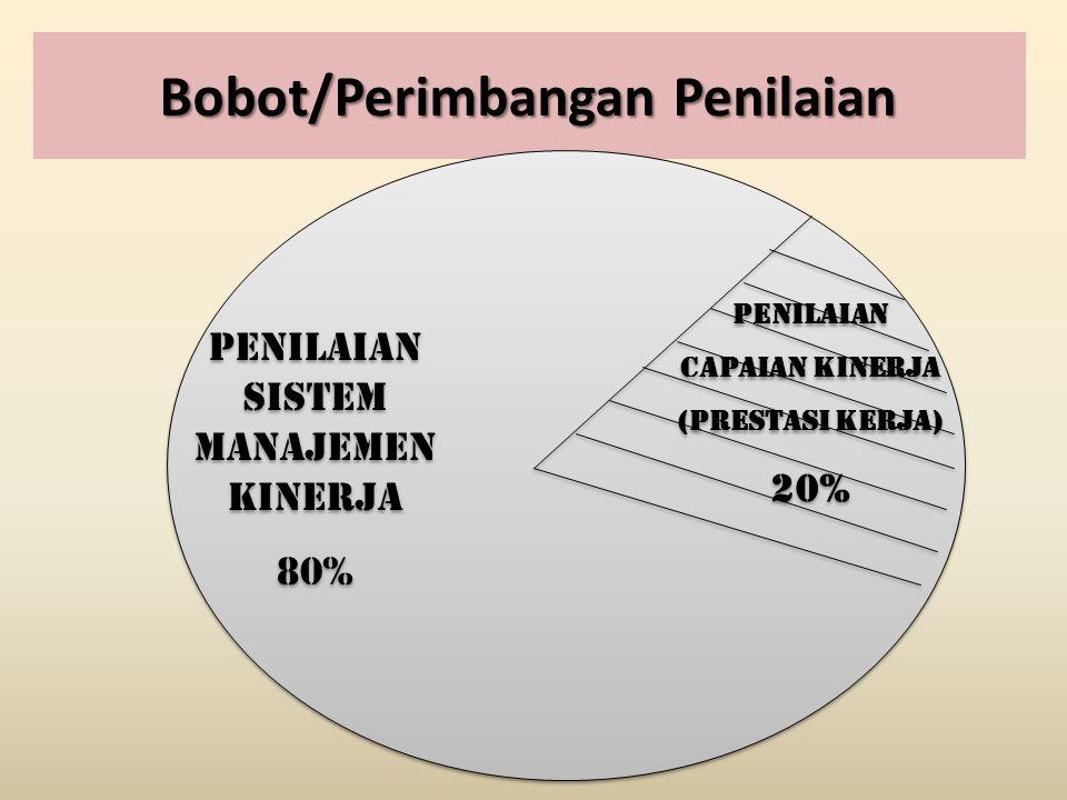 Bobot/Perimbangan Penilaian Penilaian sistem Manajemen Kinerja 80% Penilaian sistem Manajemen Kinerja 80% Penilaian Capaian Kinerja (prestasi kerja) 2