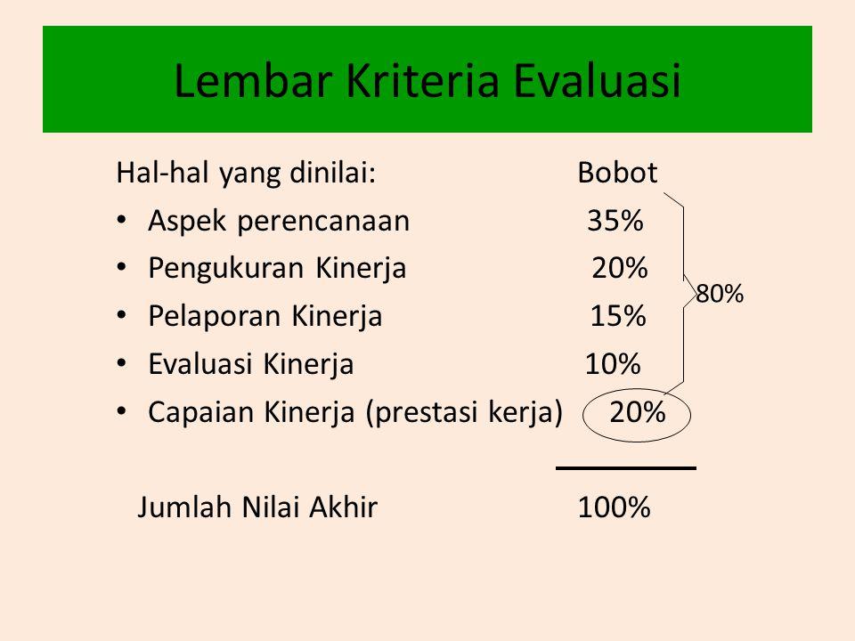 Lembar Kriteria Evaluasi Hal-hal yang dinilai: Bobot • Aspek perencanaan 35% • Pengukuran Kinerja 20% • Pelaporan Kinerja 15% • Evaluasi Kinerja 10% •