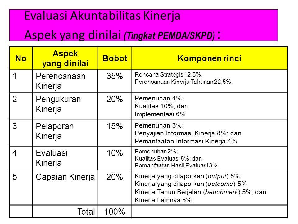 Evaluasi Akuntabilitas Kinerja Aspek yang dinilai (Tingkat PEMDA/SKPD) : No Aspek yang dinilai BobotKomponen rinci 1Perencanaan Kinerja 35% Rencana St