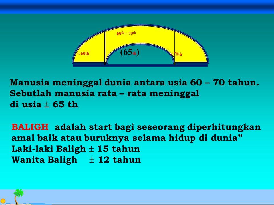 Avesina Ilma Kurnia, 24 Sept. 06 < 60th > 70th 60 th – 70 th (65 th ) Manusia meninggal dunia antara usia 60 – 70 tahun. Sebutlah manusia rata – rata