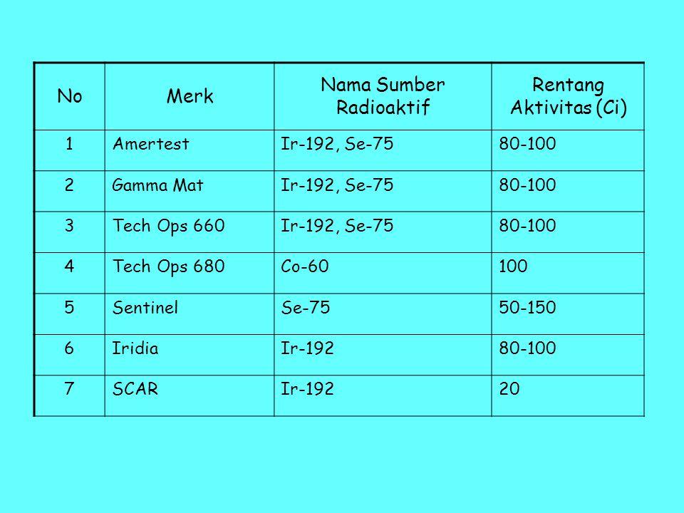 NoMerk Nama Sumber Radioaktif Rentang Aktivitas (Ci) 1AmertestIr-192, Se-7580-100 2Gamma MatIr-192, Se-7580-100 3Tech Ops 660Ir-192, Se-7580-100 4Tech