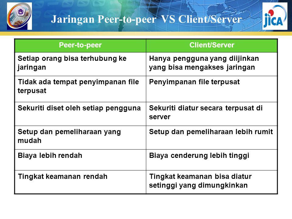 Jaringan Peer-to-peer VS Client/Server Peer-to-peerClient/Server Setiap orang bisa terhubung ke jaringan Hanya pengguna yang diijinkan yang bisa mengakses jaringan Tidak ada tempat penyimpanan file terpusat Penyimpanan file terpusat Sekuriti diset oleh setiap penggunaSekuriti diatur secara terpusat di server Setup dan pemeliharaan yang mudah Setup dan pemeliharaan lebih rumit Biaya lebih rendahBiaya cenderung lebih tinggi Tingkat keamanan rendahTingkat keamanan bisa diatur setinggi yang dimungkinkan
