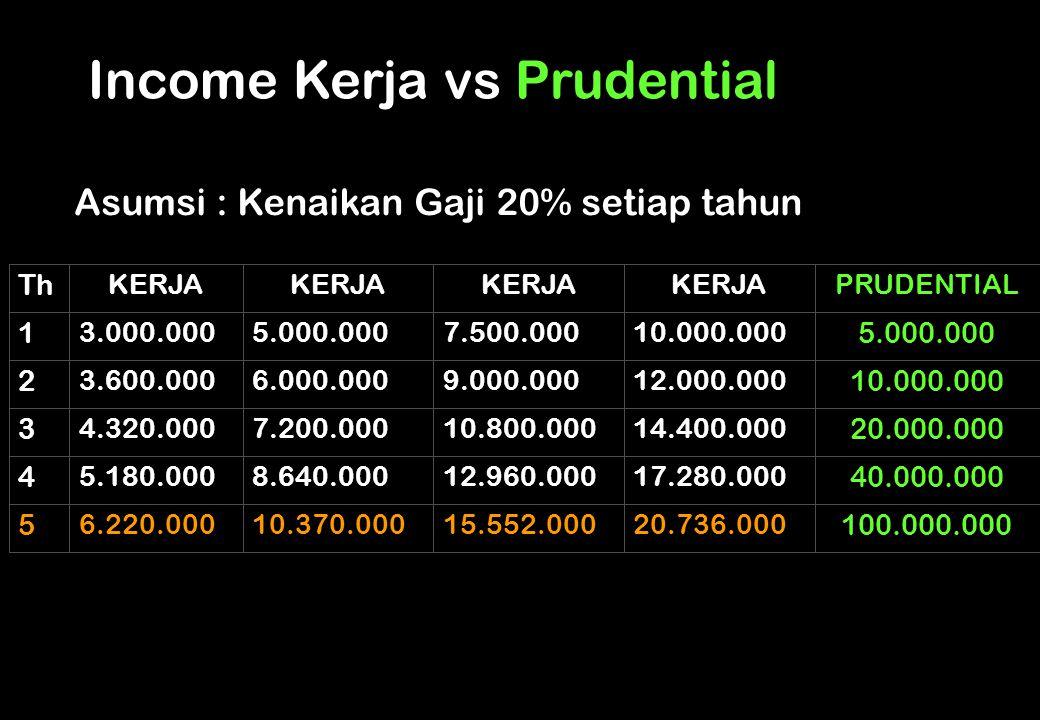 Income Kerja vs Prudential 4.320.000 3 5.180.000 4 6.220.000 5 3.600.000 2 3.000.000 1 KERJA Th 10.370.000 8.640.000 7.200.000 6.000.000 5.000.000 KER