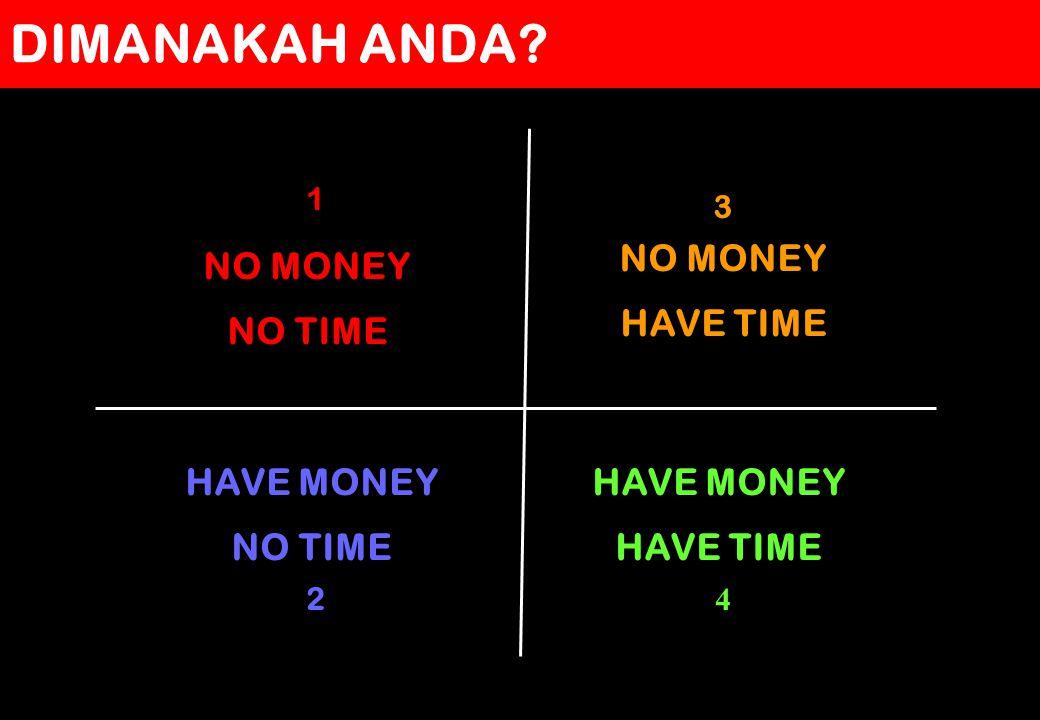 pruSPIRIT DIMANAKAH ANDA? NO MONEY NO TIME NO MONEY HAVE TIME HAVE MONEY NO TIME HAVE MONEY HAVE TIME 1 3 2 4