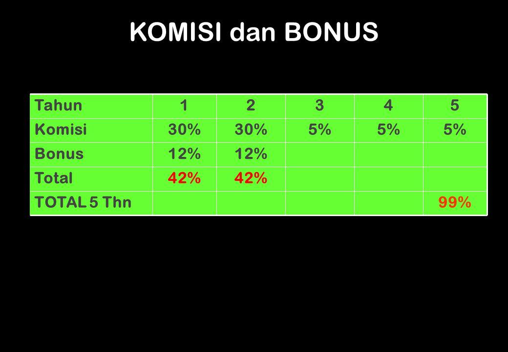 99%TOTAL 5 Thn 42% Total 12% Bonus 5% 30% Komisi 54321Tahun KOMISI dan BONUS