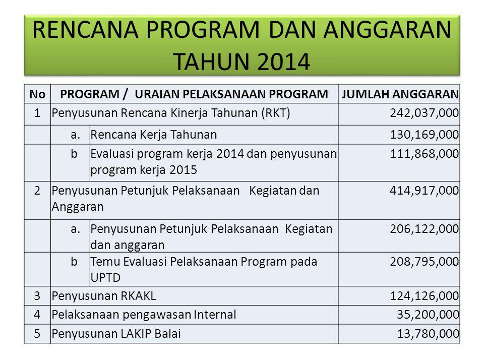 RENCANA PROGRAM DAN ANGGARAN TAHUN 2014 NoPROGRAM / URAIAN PELAKSANAAN PROGRAM JUMLAH ANGGARAN 1Penyusunan Rencana Kinerja Tahunan (RKT) 242,037,000 a.Rencana Kerja Tahunan 130,169,000 bEvaluasi program kerja 2014 dan penyusunan program kerja 2015 111,868,000 2Penyusunan Petunjuk Pelaksanaan Kegiatan dan Anggaran 414,917,000 a.Penyusunan Petunjuk Pelaksanaan Kegiatan dan anggaran 206,122,000 bTemu Evaluasi Pelaksanaan Program pada UPTD 208,795,000 3Penyusunan RKAKL 124,126,000 4Pelaksanaan pengawasan Internal 35,200,000 5Penyusunan LAKIP Balai 13,780,000