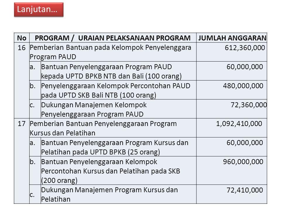 NoPROGRAM / URAIAN PELAKSANAAN PROGRAM JUMLAH ANGGARAN 16Pemberian Bantuan pada Kelompok Penyelenggara Program PAUD 612,360,000 a.Bantuan Penyelenggaraan Program PAUD kepada UPTD BPKB NTB dan Bali (100 orang) 60,000,000 b.Penyelenggaraan Kelompok Percontohan PAUD pada UPTD SKB Bali NTB (100 orang) 480,000,000 c.Dukungan Manajemen Kelompok Penyelenggaraan Program PAUD 72,360,000 17Pemberian Bantuan Penyelenggaraan Program Kursus dan Pelatihan 1,092,410,000 a.Bantuan Penyelenggaraan Program Kursus dan Pelatihan pada UPTD BPKB (25 orang) 60,000,000 b.Bantuan Penyelenggaraan Kelompok Percontohan Kursus dan Pelatihan pada SKB (200 orang) 960,000,000 c.