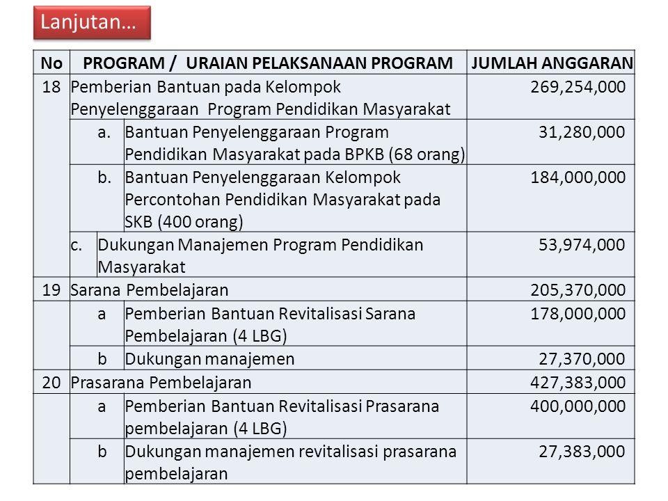 NoPROGRAM / URAIAN PELAKSANAAN PROGRAM JUMLAH ANGGARAN 18Pemberian Bantuan pada Kelompok Penyelenggaraan Program Pendidikan Masyarakat 269,254,000 a.Bantuan Penyelenggaraan Program Pendidikan Masyarakat pada BPKB (68 orang) 31,280,000 b.Bantuan Penyelenggaraan Kelompok Percontohan Pendidikan Masyarakat pada SKB (400 orang) 184,000,000 c.Dukungan Manajemen Program Pendidikan Masyarakat 53,974,000 19Sarana Pembelajaran 205,370,000 aPemberian Bantuan Revitalisasi Sarana Pembelajaran (4 LBG) 178,000,000 bDukungan manajemen 27,370,000 20Prasarana Pembelajaran 427,383,000 aPemberian Bantuan Revitalisasi Prasarana pembelajaran (4 LBG) 400,000,000 bDukungan manajemen revitalisasi prasarana pembelajaran 27,383,000 Lanjutan…
