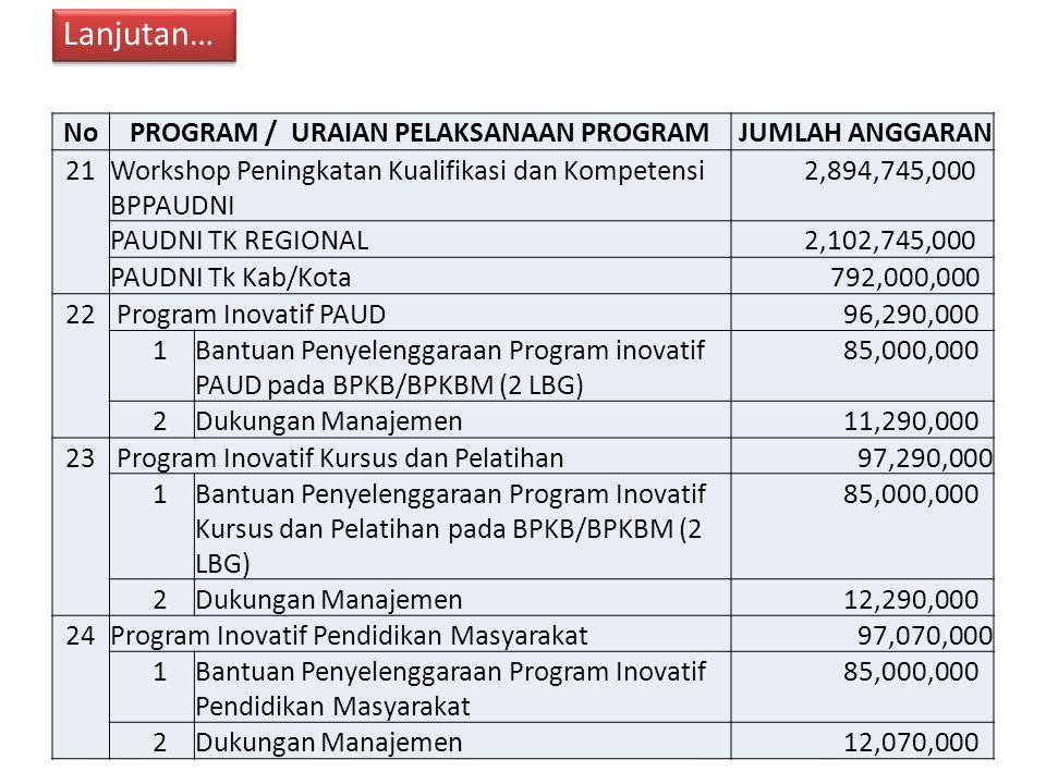 NoPROGRAM / URAIAN PELAKSANAAN PROGRAM JUMLAH ANGGARAN 21Workshop Peningkatan Kualifikasi dan Kompetensi BPPAUDNI 2,894,745,000 PAUDNI TK REGIONAL 2,102,745,000 PAUDNI Tk Kab/Kota 792,000,000 22 Program Inovatif PAUD 96,290,000 1Bantuan Penyelenggaraan Program inovatif PAUD pada BPKB/BPKBM (2 LBG) 85,000,000 2Dukungan Manajemen 11,290,000 23 Program Inovatif Kursus dan Pelatihan97,290,000 1Bantuan Penyelenggaraan Program Inovatif Kursus dan Pelatihan pada BPKB/BPKBM (2 LBG) 85,000,000 2Dukungan Manajemen 12,290,000 24Program Inovatif Pendidikan Masyarakat97,070,000 1Bantuan Penyelenggaraan Program Inovatif Pendidikan Masyarakat 85,000,000 2Dukungan Manajemen 12,070,000 Lanjutan…