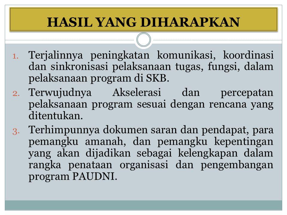 HASIL YANG DIHARAPKAN 1.
