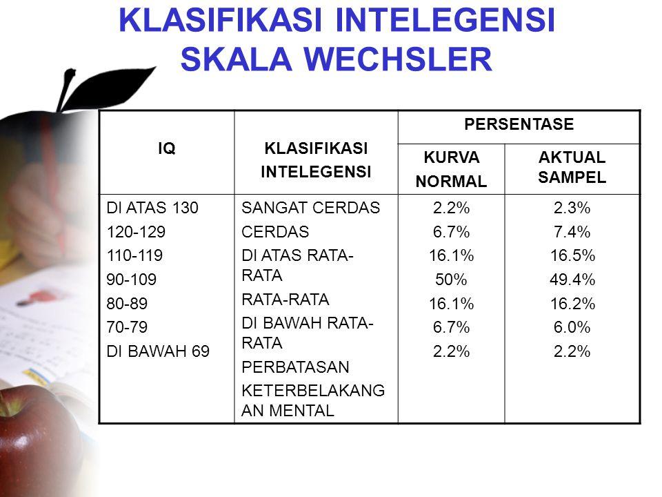 KLASIFIKASI INTELEGENSI SKALA WECHSLER IQKLASIFIKASI INTELEGENSI PERSENTASE KURVA NORMAL AKTUAL SAMPEL DI ATAS 130 120-129 110-119 90-109 80-89 70-79