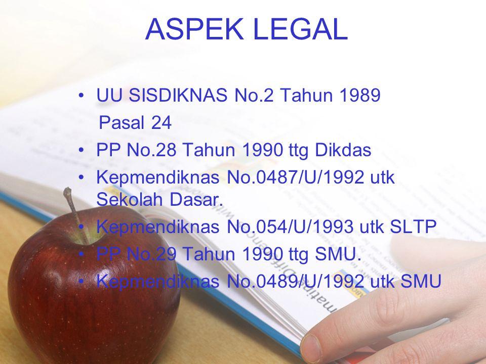 ASPEK LEGAL •UU SISDIKNAS No.2 Tahun 1989 Pasal 24 •PP No.28 Tahun 1990 ttg Dikdas •Kepmendiknas No.0487/U/1992 utk Sekolah Dasar. •Kepmendiknas No.05
