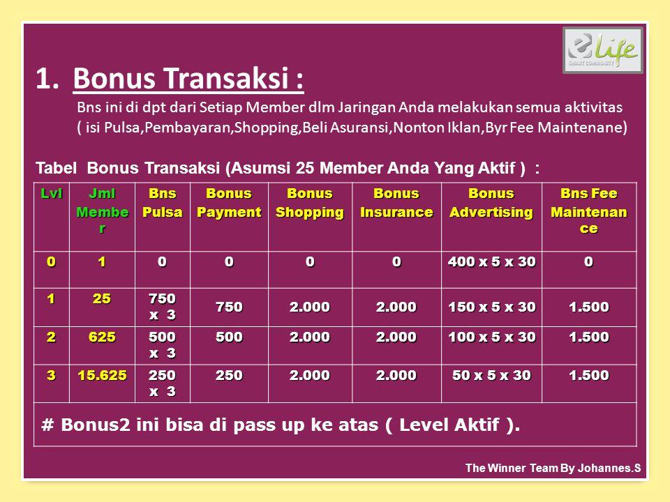 1.Bonus Transaksi : Bns ini di dpt dari Setiap Member dlm Jaringan Anda melakukan semua aktivitas ( isi Pulsa,Pembayaran,Shopping,Beli Asuransi,Nonton