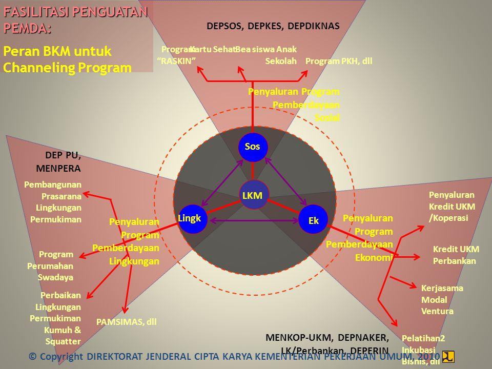"""LKM FASILITASI PENGUATAN PEMDA: Peran BKM untuk Channeling Program Program """"RASKIN"""" Bea siswa Anak Sekolah Kartu Sehat Program PKH, dll Program Peruma"""