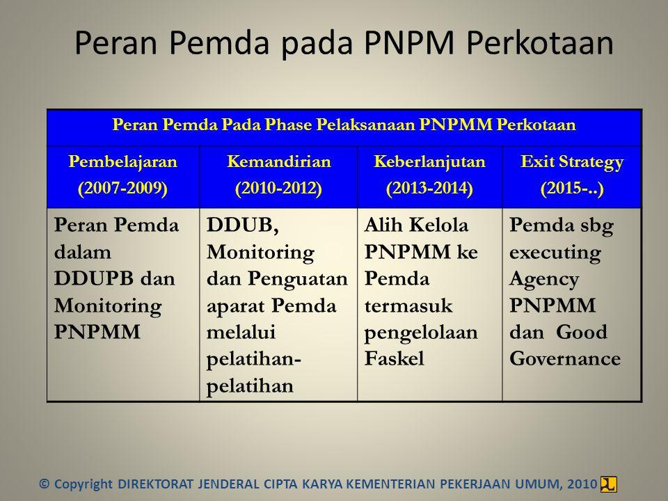 Peran Pemda pada PNPM Perkotaan Peran Pemda Pada Phase Pelaksanaan PNPMM Perkotaan Pembelajaran (2007-2009) Kemandirian (2010-2012) Keberlanjutan (201