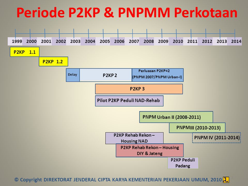 Periode P2KP & PNPMM Perkotaan 3 P2KP1.1 P2KP2 1.2 PNPM Urban II (2008-2011) PNPM III (2010-2013) P2KP Rehab Rekon – Housing NAD P2KP Rehab Rekon – Ho