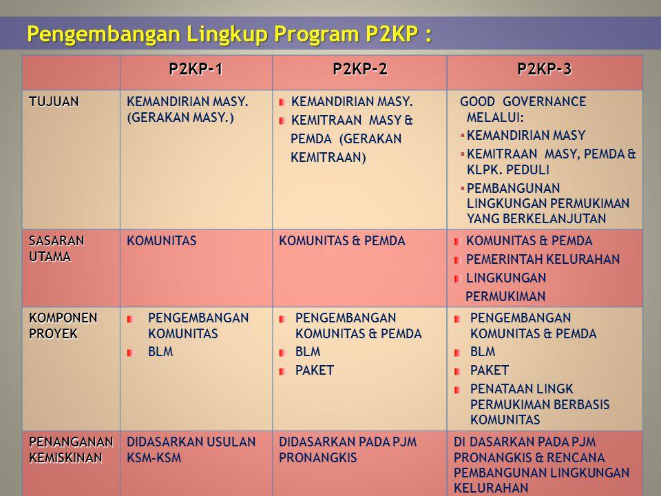 Pengembangan Lingkup Program P2KP : P2KP-1P2KP-2P2KP-3 TUJUANKEMANDIRIAN MASY. (GERAKAN MASY.) KEMANDIRIAN MASY. KEMITRAAN MASY & PEMDA (GERAKAN KEMIT