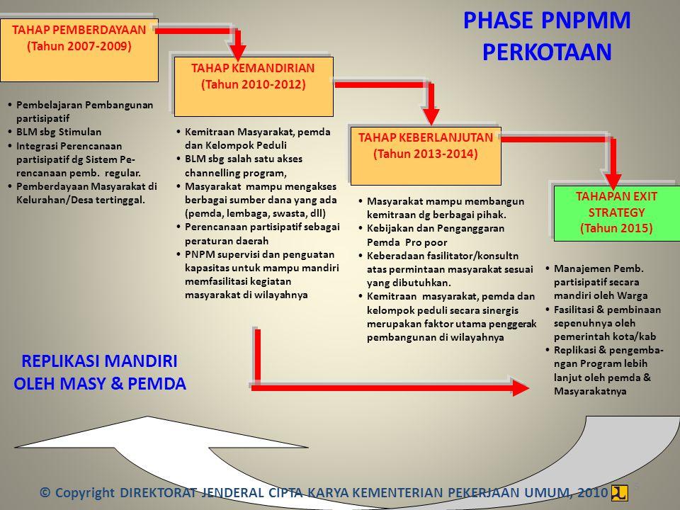 Strategi PNPMM Perkotaan 2010-2014 NoSubstansi Pendampingan Phase Pelaksanaan PNPMM Pembelajaran (2007-2009) Kemandirian (2010-2012) Keberlanjutan (2013-2014) Exit Strategy (2015-..) 1Penyiapan Kelembagaan Masyarakat (BKM) Penguatan Kelembagaan BKM Handling Over pembinaan BKM oleh Pemda BKM menjadi asset Pemda 2BLM setiap tahun max 3 th Channeling Program Sektoral, CSR dan KUR serta BLM Capacity Building dan Koordinasi chanelling program Pemberian program program sektor oleh Pusat dan DAK Kemiskinan DAK Kemiskinan, Program Sektoral & Program Pemda 3Penyusunan Perencanaan Masyarakat (PJM Pronangkis) Integrasi perencanaan Masyarakat dengan Mekanisme Musrenbang Proses Musrenbang berbasis perencanaan masyarakat Pelembagaan Musrenbang secara partisipatif 4Peran Pemda dalam DDUPB dan Monitoring PNPMM Penguatan aparat Pemda melalui pelatihan-pelatihan Alih Kelola PNPMM ke Pemda termasuk pengelolaan Faskel Pemda sbg executing Agency PNPMM dan Good Governance © Copyright DIREKTORAT JENDERAL CIPTA KARYA KEMENTERIAN PEKERJAAN UMUM, 2010