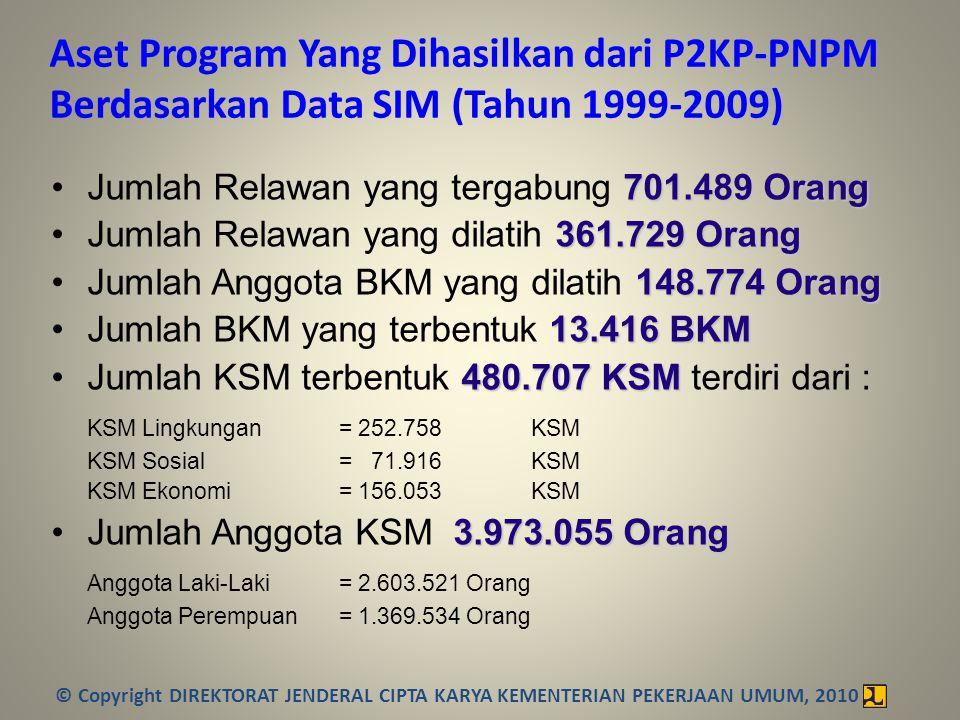 Peran Pemda pada PNPM Perkotaan Peran Pemda Pada Phase Pelaksanaan PNPMM Perkotaan Pembelajaran (2007-2009) Kemandirian (2010-2012) Keberlanjutan (2013-2014) Exit Strategy (2015-..) Peran Pemda dalam DDUPB dan Monitoring PNPMM DDUB, Monitoring dan Penguatan aparat Pemda melalui pelatihan- pelatihan Alih Kelola PNPMM ke Pemda termasuk pengelolaan Faskel Pemda sbg executing Agency PNPMM dan Good Governance © Copyright DIREKTORAT JENDERAL CIPTA KARYA KEMENTERIAN PEKERJAAN UMUM, 2010