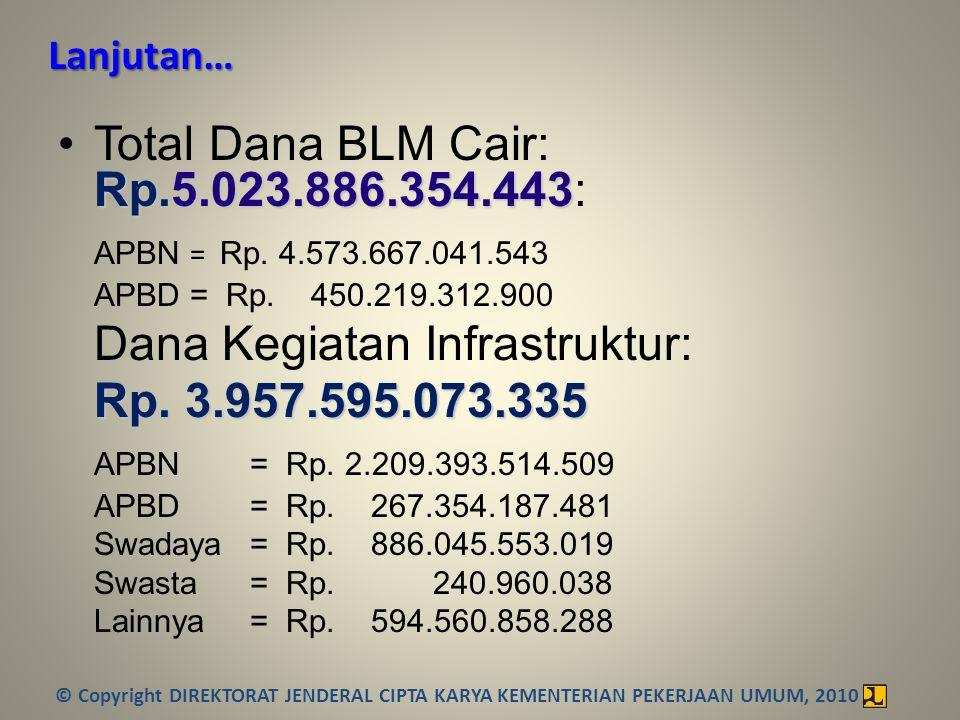 Rp.5.023.886.354.443 •Total Dana BLM Cair: Rp.5.023.886.354.443: APBN = Rp. 4.573.667.041.543 APBD = Rp. 450.219.312.900 Dana Kegiatan Infrastruktur: