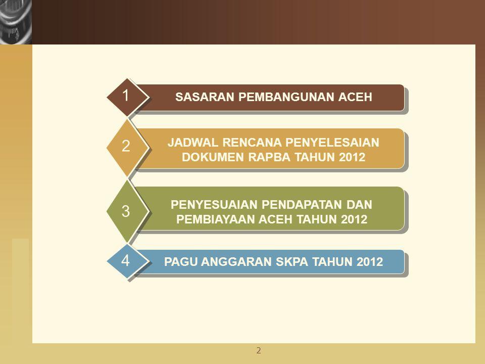 www.themegallery.com Pertumbuhan Ekonomi: 3,97 % Tingkat Kemiskinan: 21,80 % Pengangguran: 8,71 % IPM: 71,31 Angka Harapan Hidup (Thn) : 68,6 Pertumbuhan Ekonomi: 5,32 % Tingkat Kemiskinan: 20,98 % Pengangguran: 8,37 % IPM: 71,70 Angka Harapan Hidup (Thn) : 68,6 200820092010 Pertumbuhan Ekonomi: 1,88 % Tingkat Kemiskinan: 23,53 % Pengangguran: 9,56 % IPM: 70,76 Angka Harapan Hidup (Thn) : 68,5 2011 Pertumbuhan Ekonomi: 5,5-6 % Tingkat Kemiskinan: 18-19 % Pengangguran: 7,2-7,5 % IPM: 72,50 Angka Harapan Hidup (Thn) : 68,7 SASARAN PEMBANGUNAN ACEH 2008 - 2011 3