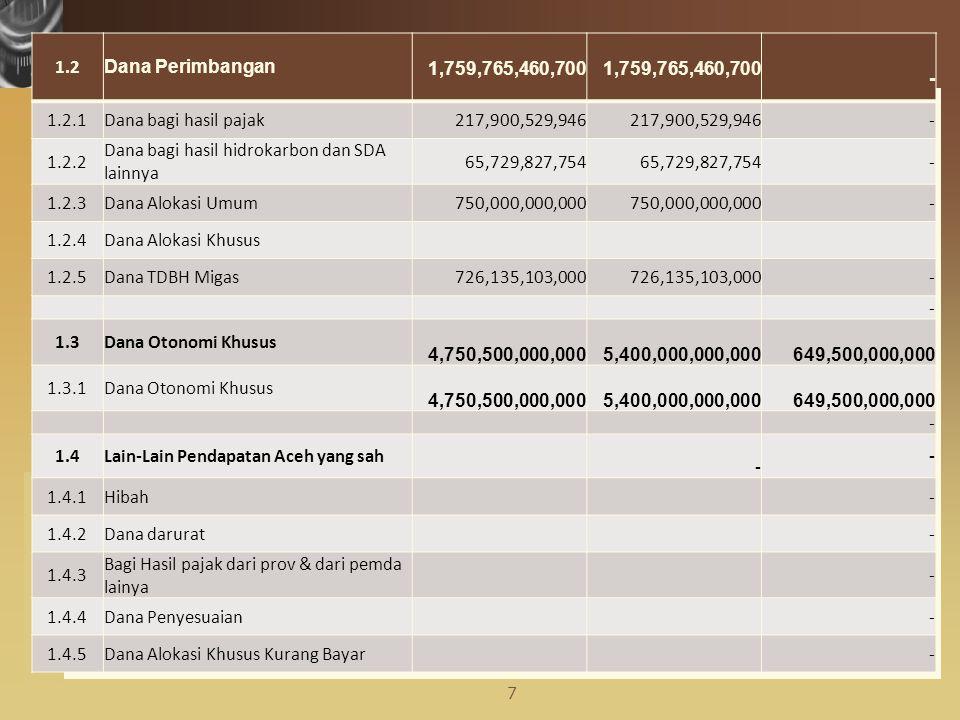 www.themegallery.com 1.5Pembiayaan Aceh 400,000,000,000 711,499,800,000 311,499,800,000 1.5.1SILPA 400,000,000,000 711,499,800,000 311,499,800,000 1.6Pengeluaran Pembiayaan 7,000,000,000 Penyertaan Modal Daerah 7,000,000,000 - Jumlah Pendapatan Daerah (1.1 + 1.2 + 1.3 + 1.4 + 1.5) 7,707,550,460,124 8,668,550,260,124 961,000,000,000 8