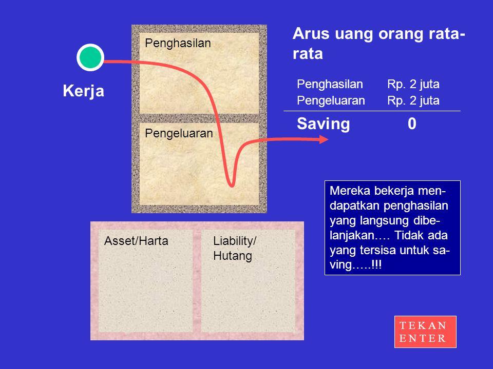 Penghasilan Pengeluaran Asset/HartaLiability/ Hutang Arus uang orang rata- rata Kerja Penghasilan Pengeluaran Rp.