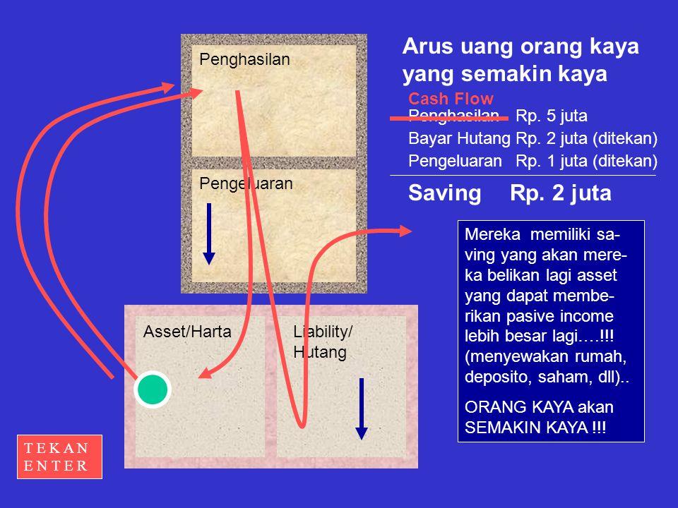 Penghasilan Pengeluaran Asset/HartaLiability/ Hutang Arus uang orang kaya yang semakin kaya Penghasilan Bayar Hutang Saving Rp.