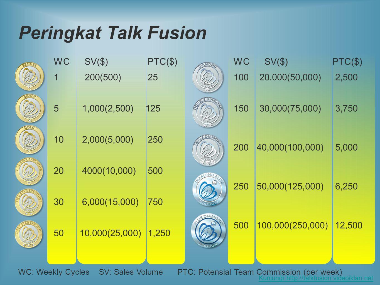 Peringkat Talk Fusion WC SV($) PTC($) 1 200(500) 25 5 1,000(2,500) 125 10 2,000(5,000) 250 20 4000(10,000) 500 30 6,000(15,000) 750 50 10,000(25,000) 1,250 WC SV($) PTC($) 100 20.000(50,000) 2,500 150 30,000(75,000) 3,750 200 40,000(100,000) 5,000 250 50,000(125,000) 6,250 500 100,000(250,000) 12,500 WC: Weekly Cycles SV: Sales Volume PTC: Potensial Team Commission (per week) Kunjungi http://talkfusion.videoiklan.net