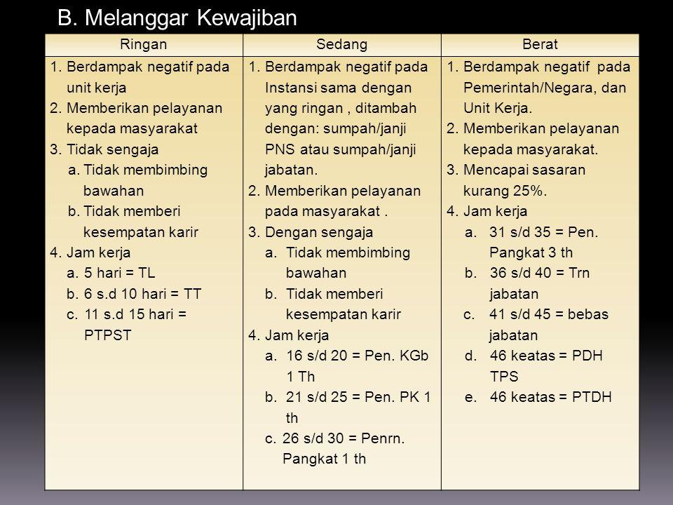 7.Adanya standarisasi hukuman disiplin, yang diatur dalam pasal 9 sampai dengan pasal 14.