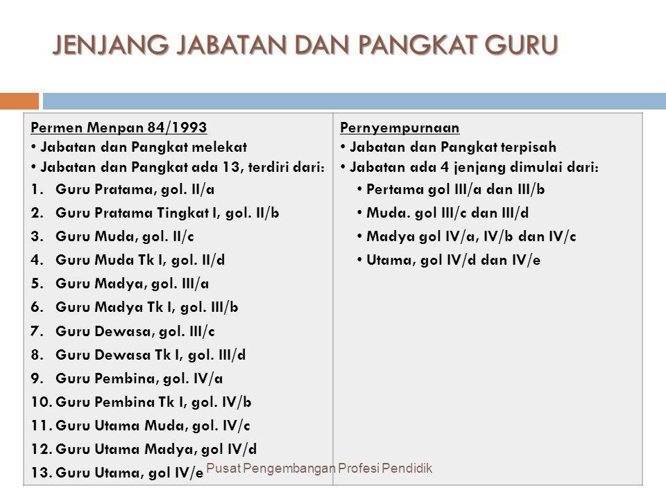 JENJANG JABATAN DAN PANGKAT GURU Permen Menpan 84/1993 • Jabatan dan Pangkat melekat • Jabatan dan Pangkat ada 13, terdiri dari: 1.Guru Pratama, gol.