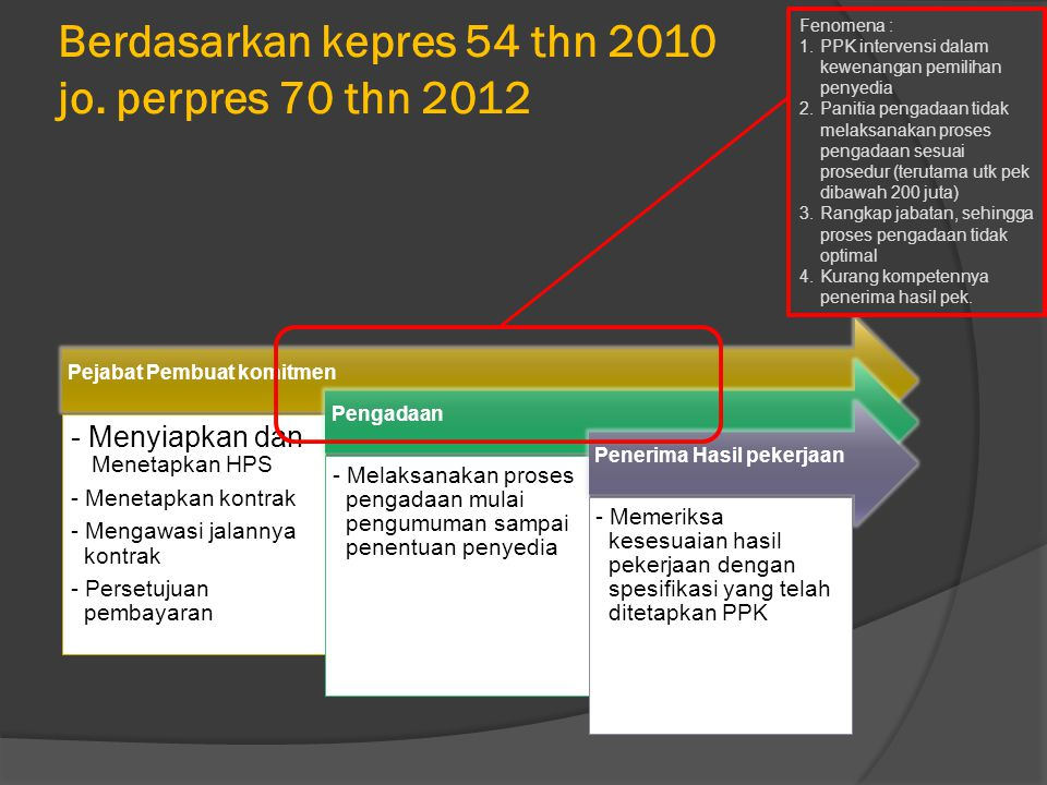 Berdasarkan kepres 54 thn 2010 jo.
