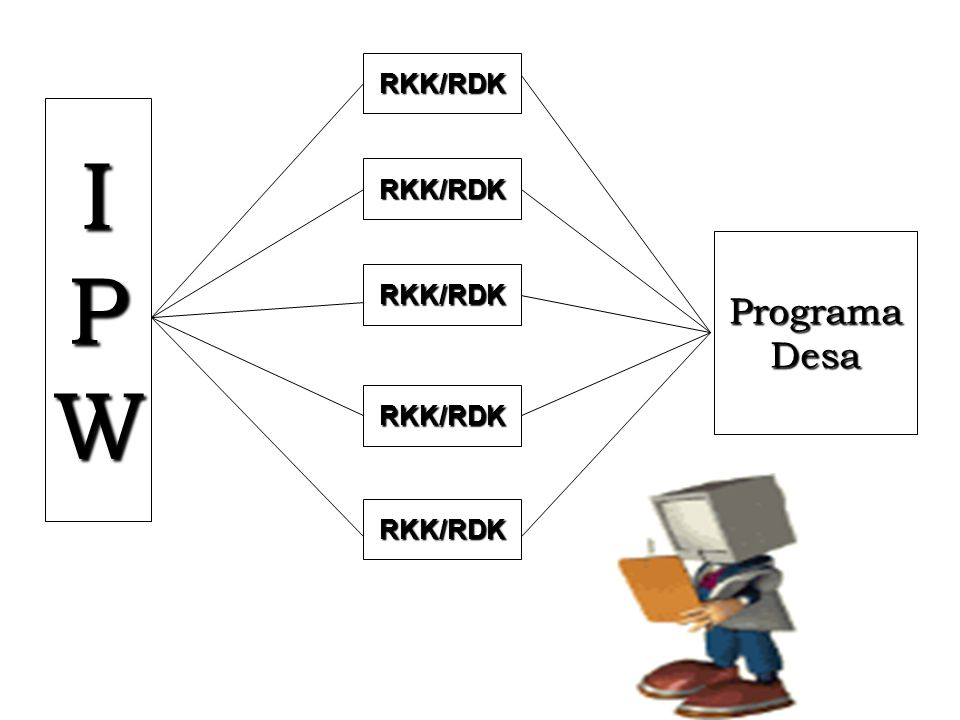 IPW RKK/RDK RKK/RDK RKK/RDK RKK/RDK RKK/RDK ProgramaDesa