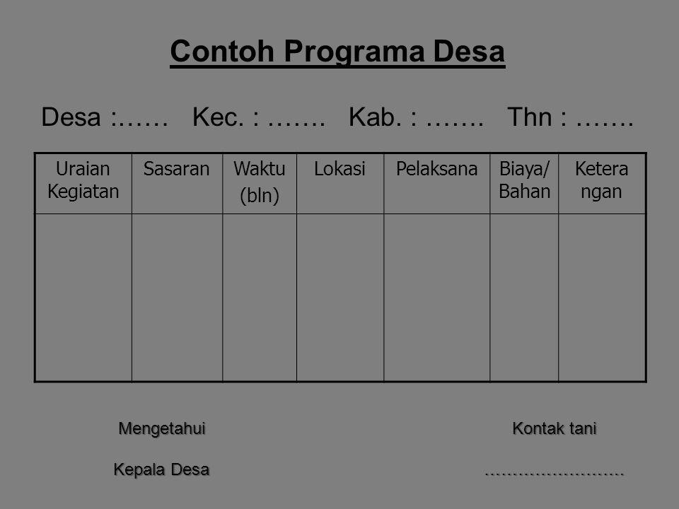 Contoh Programa Desa Desa :…… Kec. : ……. Kab. : ……. Thn : ……. Uraian Kegiatan SasaranWaktu (bln) LokasiPelaksanaBiaya/ Bahan Ketera ngan Mengetahui Ke