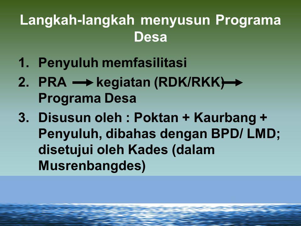 Langkah-langkah menyusun Programa Desa 1.Penyuluh memfasilitasi 2.PRA kegiatan (RDK/RKK) Programa Desa 3.Disusun oleh : Poktan + Kaurbang + Penyuluh,