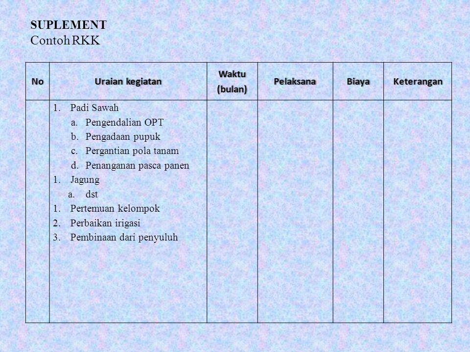 NoUraian kegiatanUraian kegiatanWaktu(bulan)PelaksanaBiayaKeterangan 1.Padi Sawah a.Pengendalian OPT b.Pengadaan pupuk c.Pergantian pola tanam d.Penan